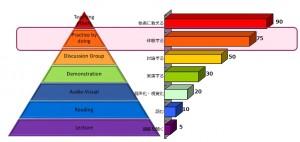研修資料-ピラミッド