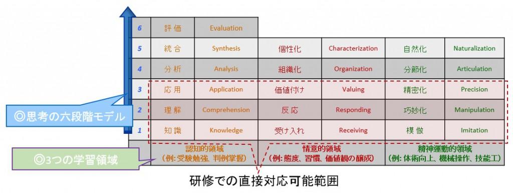 資料-研修ブルーム表