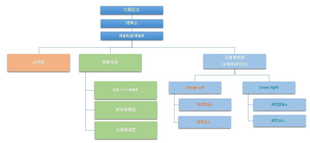 組織図ver0.9
